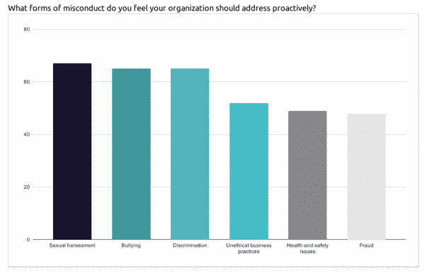 Most prevalent forms of misconduct that should be addressed proactively